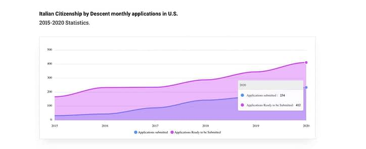 Italian-Citizenship-by-Descent-monthly-applications